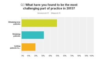 Chart Q3