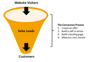 funnel picture visit lead customer