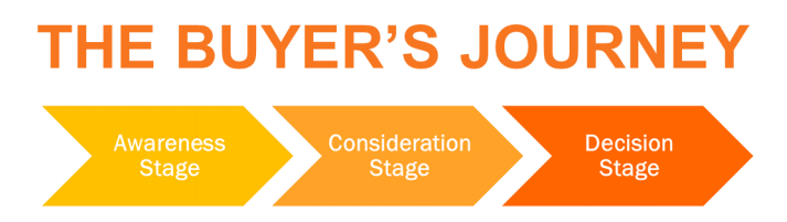 the buyers journey from hubspot