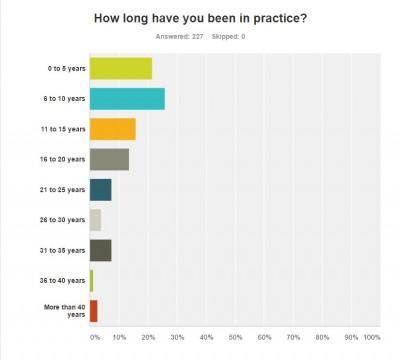 2016 Upper Cervical Practice Survey
