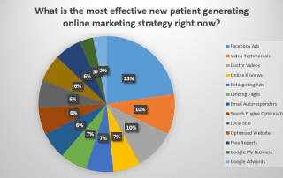 Seven chiropractic Internet marketing experts share what's working now in 2017