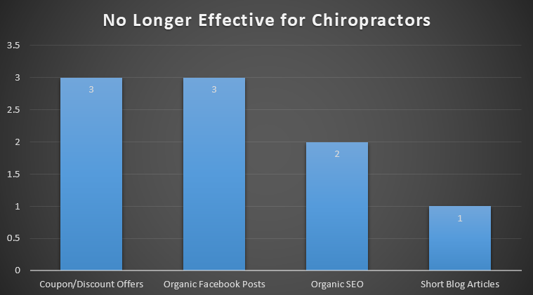 No longer effective for chiropractic marketing