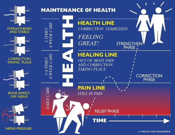 Three phases chart