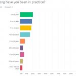 2017 Upper Cervical Practice Survey Results
