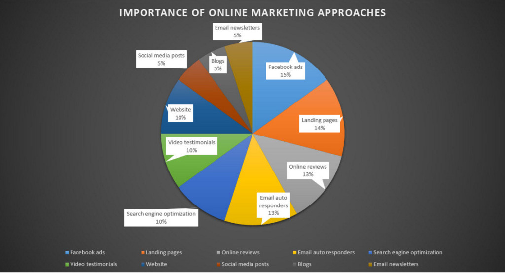 Importance of online marketing approaches