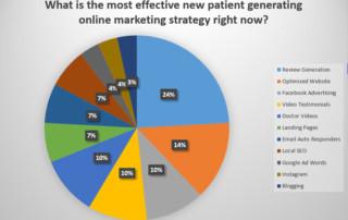 Chiropractic Internet marketing experts