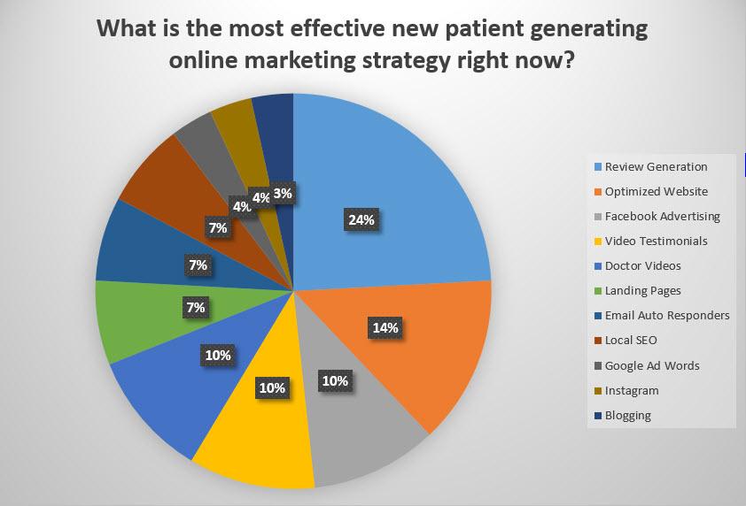 Chiropractic Internet Marketing Best Practices