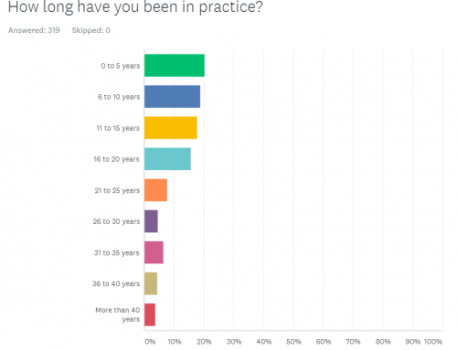 2017 Upper Cervical Practice Survey Results