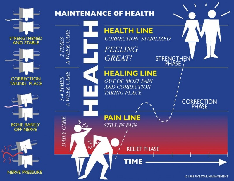 Health Patient Care Chart