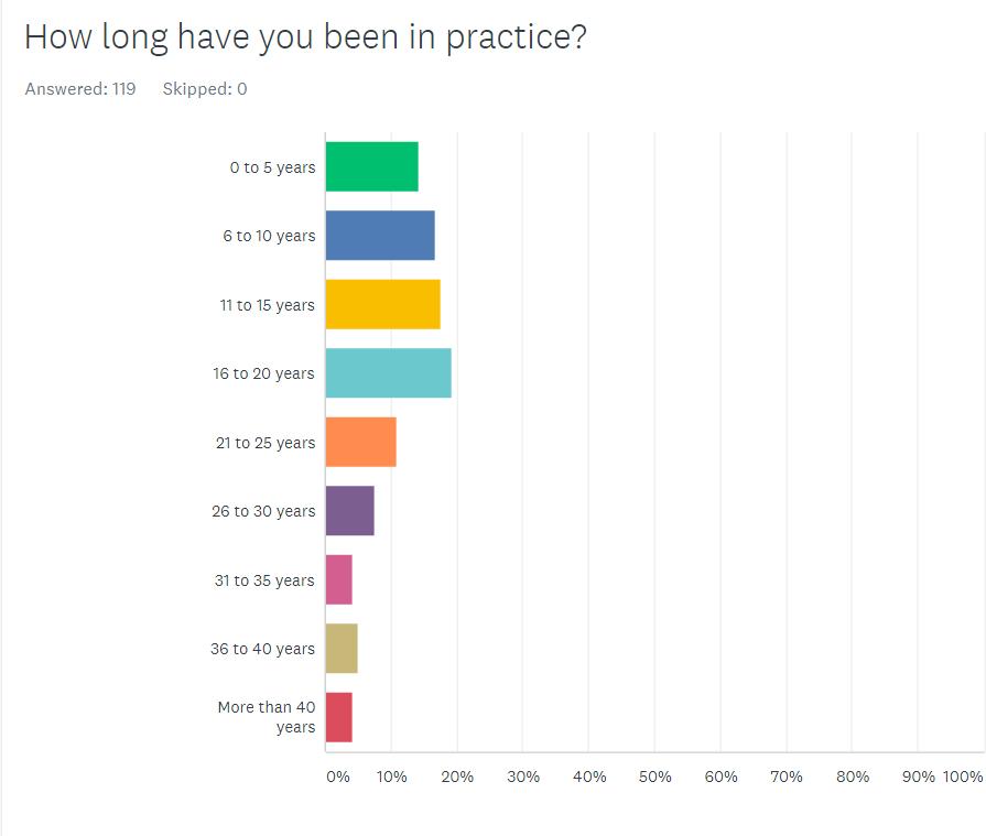 2020 Upper Cervical Practice Survey